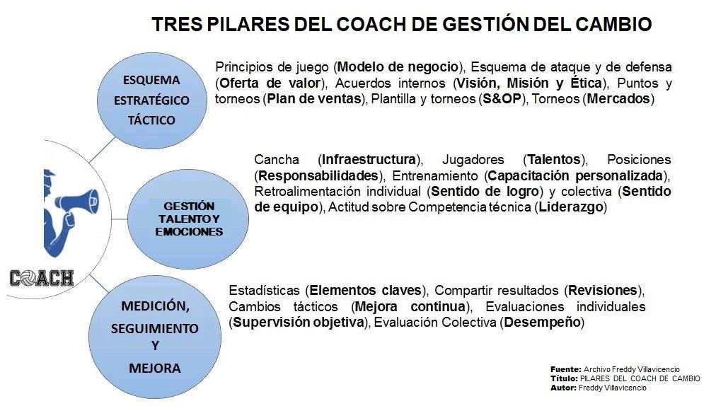tres pilares de coach de gestión del cambio